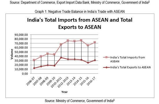 ASEAN-India: Challenges in Economic Partnership | Institute for