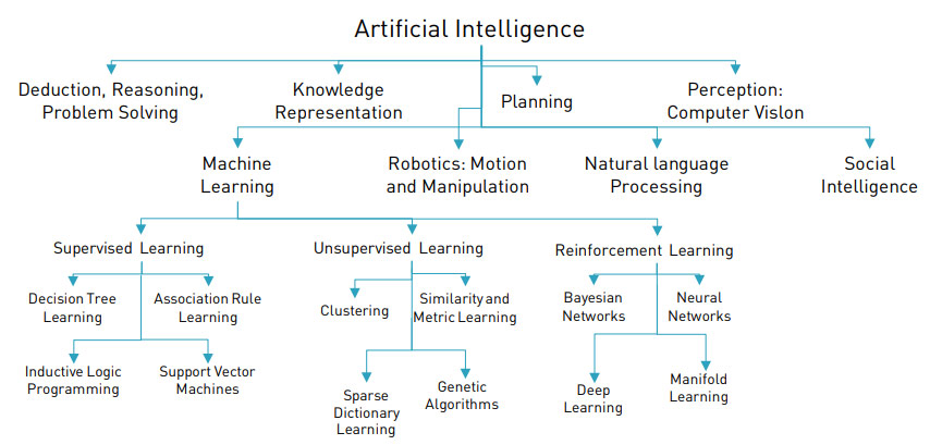 Machine Learning, Artificial Intelligence, Social Intelligence