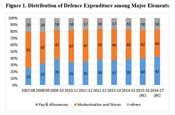 India's Defence Budget 2017-18: An Analysis | Institute for Defence