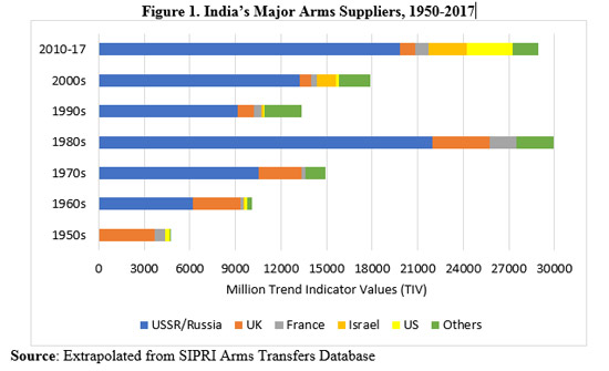 India's Major Arms Suppliers, 1950-2017