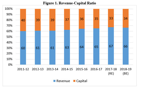 Figure 1. Revenue-Capital Ratio
