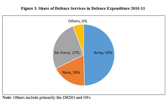 Figure 3. Share of Defence Services in Defence Expenditure 2010-11