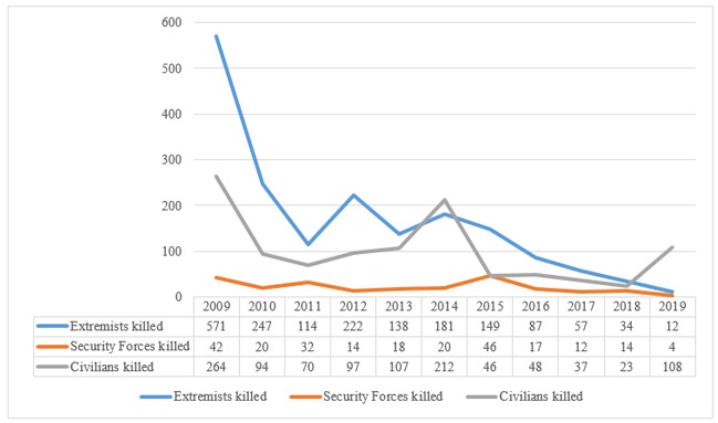 Graph: 2: Number  of Persons killed