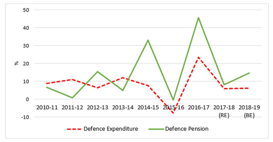 Percentage Growth of Defence Expenditure and Defence Pension